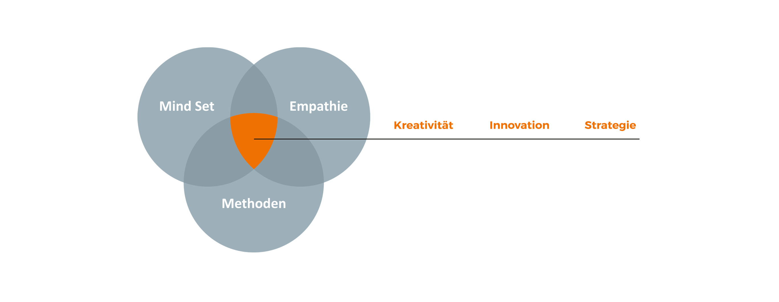 Abbildung: Innovatur Prinzip